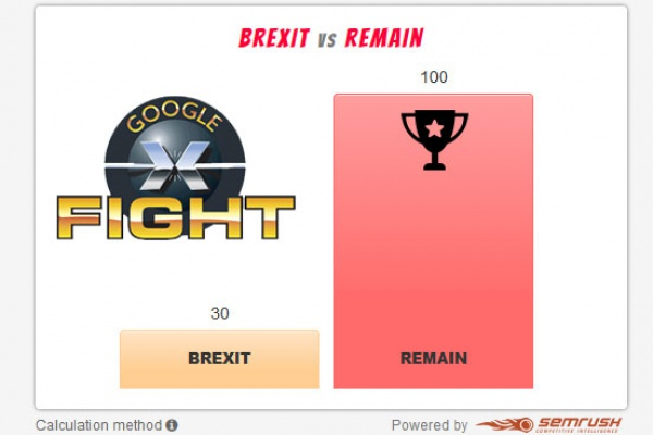 Google fight donne le remain vainqueur face au brexit