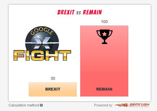 Google fight donne le remain vainqueur face au brexit